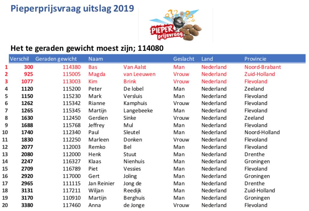Uitslag Pieperprijsvraag 2019